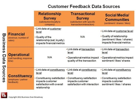 Big Data Advances in Customer Experience Management | Revenue Marketing Automation | Scoop.it
