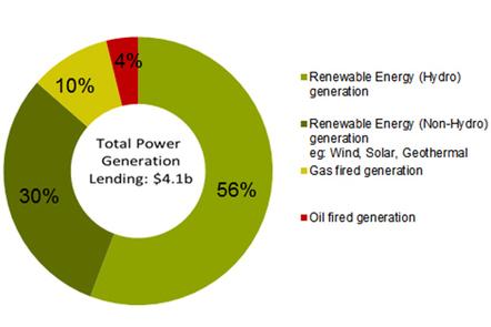 World Bank Group Energy Lending Focuses on Poorest Regions - Boost in Renewable Energy Financing   Climate Finance   Scoop.it