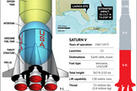 Apollo 11 Moon Rocket's F-1 Engines Explained (Infographic) | Sci-Tech News | Scoop.it