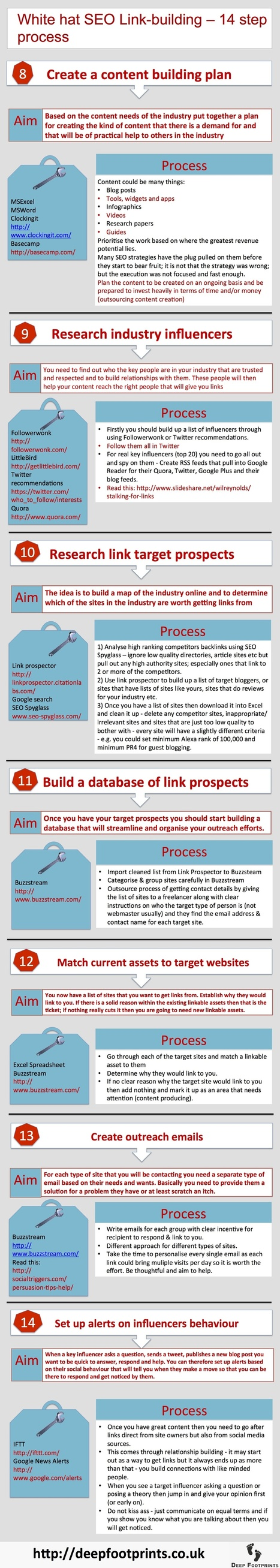 White hat SEO Linkbuilding infographic - 14 step process | ENT | Scoop.it