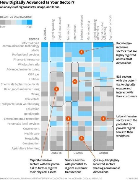 Les facteurs de réussite de la transformation digitale des entreprises - Blog du Modérateur | La révolution numérique - Digital Revolution | Scoop.it