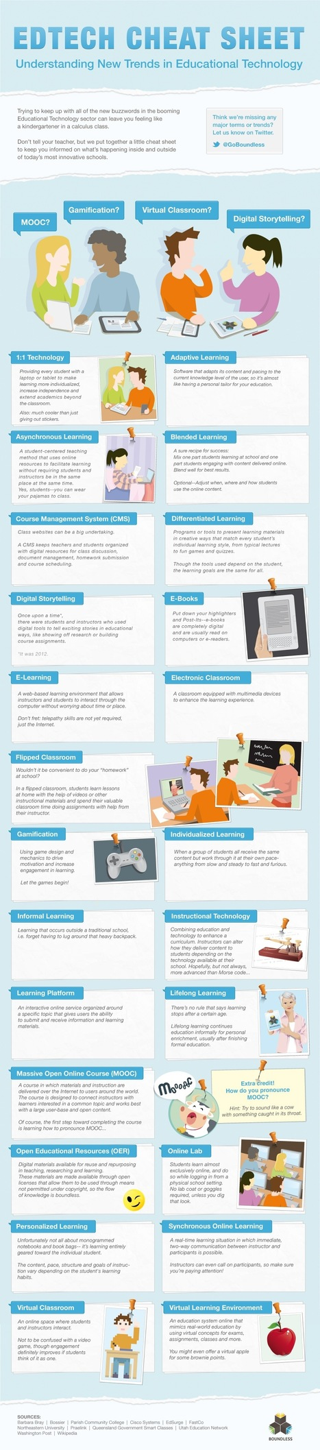 A Must Have Educational Technology Cheat Sheet | 21st Century Tools for Teaching and Learning | Scoop.it