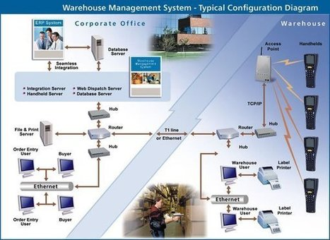 Best Ways to Choose a Warehouse Management System | United Computer Group, Inc | UCG Warehouse Management Software | Scoop.it