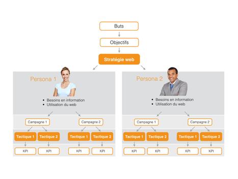 Tactique web vs stratégie web : quelle est la différence ?   Marketing , Webtrends and Communication   Scoop.it