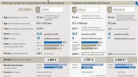 Retraite: encore des différences entre les régimes | PATRIMOINE NEWS | Scoop.it