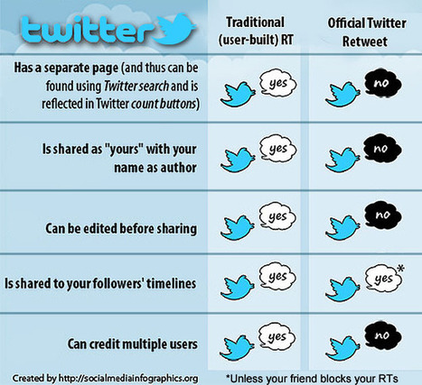 Should You Avoid Twitter's Official Retweet Button? | Twitter - Professional Tool | Scoop.it