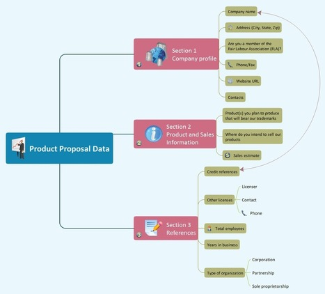 Using Evernote with a Mind Map | Remember everything with ConceptDraw MINDMAP | Wiki_Universe | Scoop.it