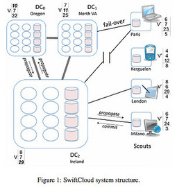 Paper: SwiftCloud: Fault-Tolerant Geo-Replication Integrated all the Way to the ClientMachine - High Scalability - | EEDSP | Scoop.it