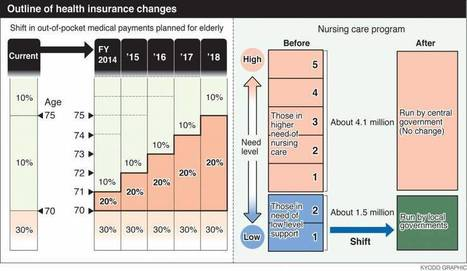Reform plan no remedy for health care | Socio-economic issues of Japan | Scoop.it
