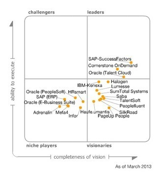 Magic Quadrant for Talent Management Suites | Eduployment | Scoop.it