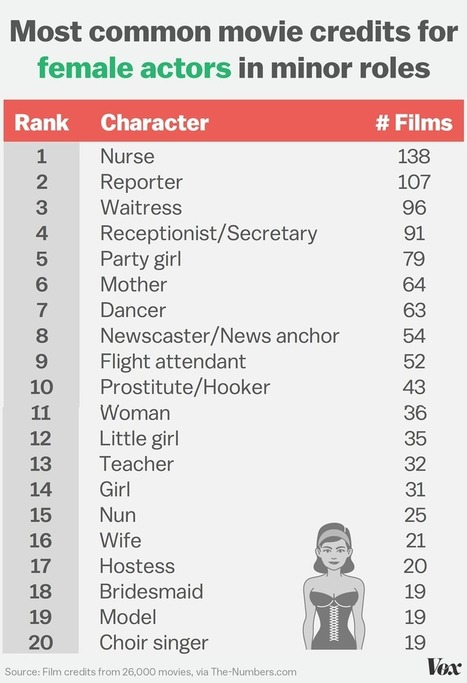 """Male film actors get jobs like """"doctor"""" and """"cop."""" Women get """"receptionist"""" and """"party girl."""" 
