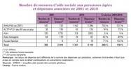 Drees - Ministère des Affaires sociales et de la Santé- Une décennie d'aide sociale des départements aux personnes âgées dépendantes (...)   Observation sanitaire et social en Pays de la Loire   Scoop.it