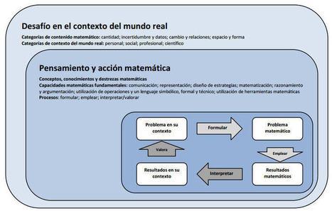 5 Claves para entender la competencia matemática en #PISA   FusMat   Scoop.it