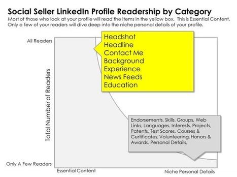 How Social Sellers Write Effective LinkedIn Profiles | Building Radical Brands | Scoop.it
