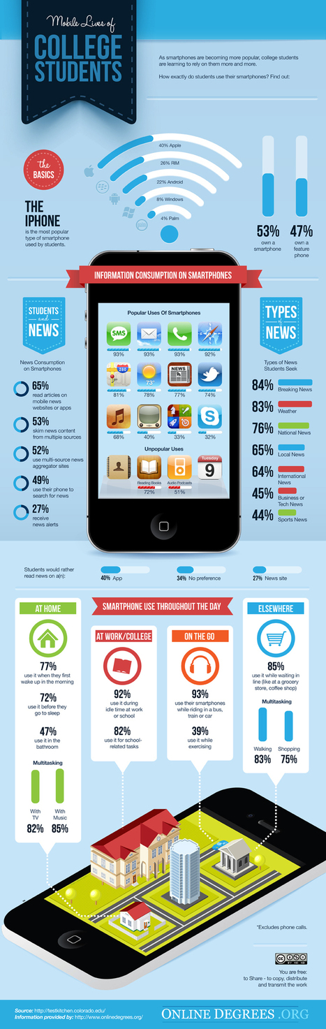 Mobile lives of college students [infographic] - Holy Kaw! | Cuppa | Scoop.it