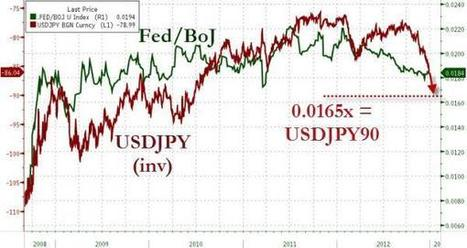 Presenting Abe's 'Super-Secret' Devaluation Plan - Double-Down ... | International Trade Tutorial | Scoop.it