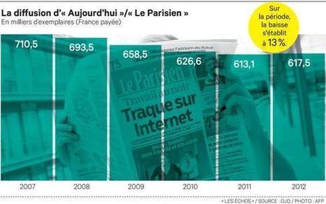 Les comptes du «Parisien» toujours dans le rouge | DocPresseESJ | Scoop.it