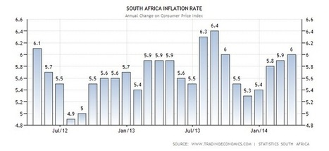 South Africa Inflation Rate | Actual Data | Forecasts | Calendar | South Africa Economy | Scoop.it