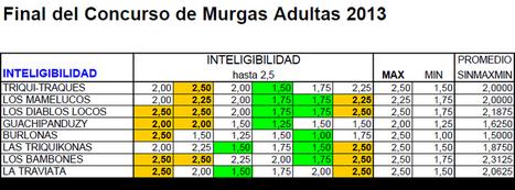 Todas las puntuaciones #FinalMurgasTF : Los premios no hubieran ... | Murgas de Tenerife | Scoop.it