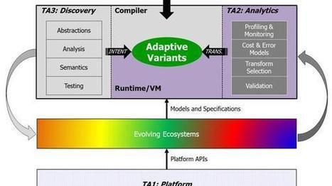 DARPA will Software-Updates überflüssig machen | MyWebWall | Scoop.it