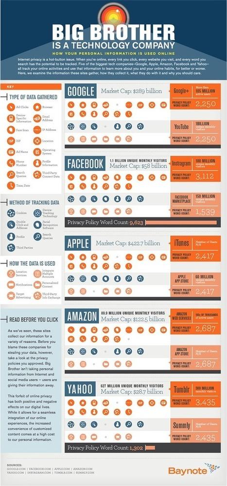 [Infographie] Comment Google, Yahoo, Apple, Facebook et Amazon vous surveillent | Actualités médias sociaux | Scoop.it