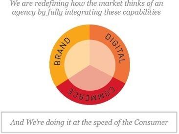 About   Multi-Channel Marketing   Brand Advertising   Strategy   SapientNitro   Sapient   SWI & START-UP   Scoop.it