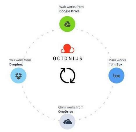 Octonius, una solución para intercambiar archivos desde diferentes nubes | Recull diari | Scoop.it