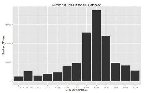 Nine Lives: Dams in the United States from the National Inventory of Dams (NID) Database | Fluvial geomorphology | Scoop.it
