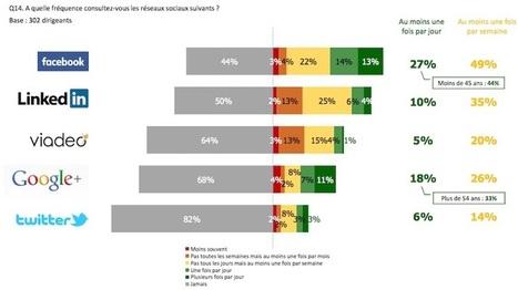 Quels sont les réseaux sociaux préférés des dirigeants d'entreprises? - Cadreo | Going social | Scoop.it