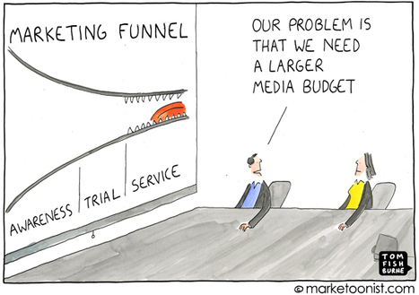"""Marketing Funnel"" cartoon 