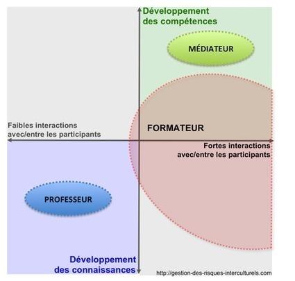 Formateur2.png (Image PNG, 500x476 pixels) - Redimensionnée (99%) | Social Learning | Scoop.it