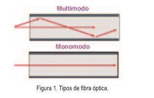 Evolución de las Redes Ópticas | Reynolds | Prisma | Sistemas de Telecomunicaciones | Scoop.it