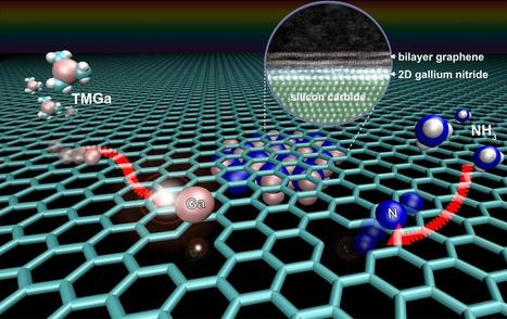 Graphene key to growing 2-D semiconductor with extraordinary properties   Fragments of Science   Scoop.it