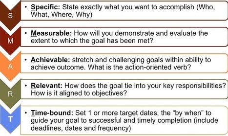 What is Management by Objectives? | Performance Metrics | Scoop.it