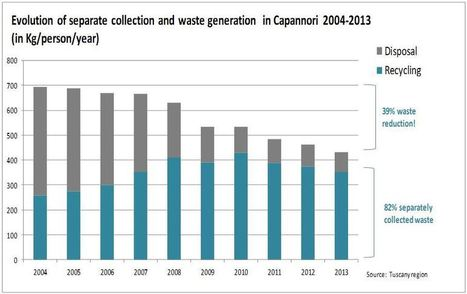 And the European waste champion is … Belgium!   Recycling News Channel   OrganicStream.org   Scoop.it