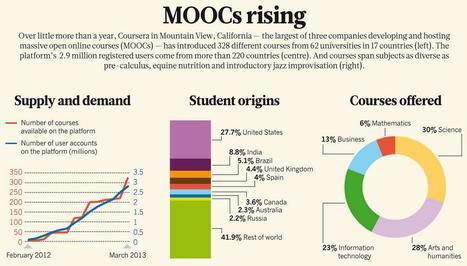 Online learning: Campus 2.0   Notas de eLearning   Scoop.it