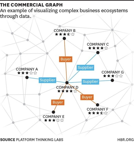 The Rise of Social Graphs for Businesses | Great articles to share ! | Scoop.it