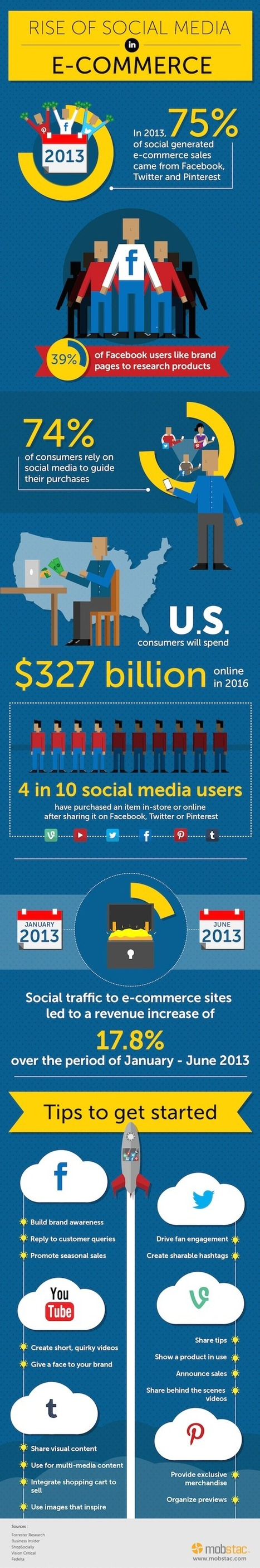 Promote eCommerce Business with Social Media | Small Business and Startup | Scoop.it