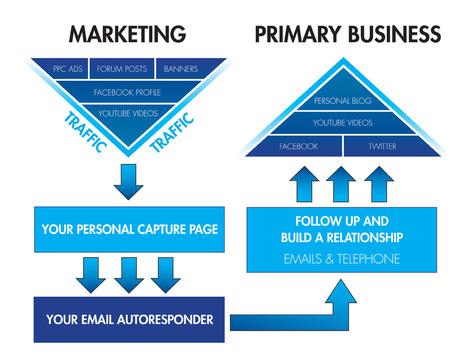 mlsp_diagram.jpg (1400x1082 pixels) | E-Marketing BS315 | Scoop.it