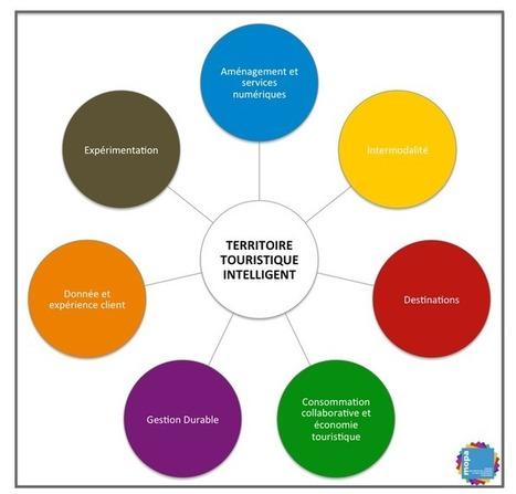 Essai sur le territoire touristique intelligent | Tourisme, NTIC et Social Medias | Scoop.it