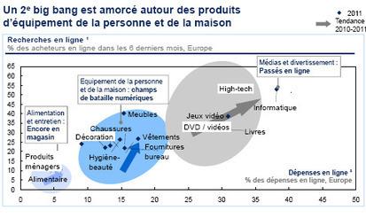Cinq grandes tendances de la consommation digitale : défis et opportunités pour les distributeurs | Big Media (En & Fr) | Scoop.it