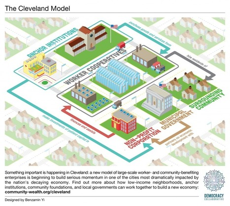 Video of the Day: A Short Introduction to the Cleveland Model | P2P Foundation | Peer2Politics | Scoop.it