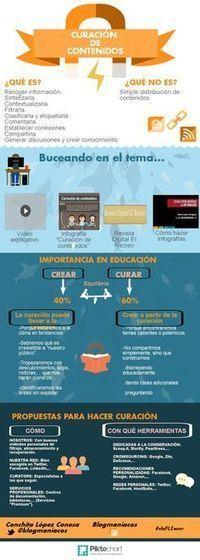 Content Curation en una infografía | Curación de Contenidos y rol del docente | Scoop.it