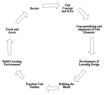 Making 'Learning Design' visible in curriculum development and review - Teaching Matters - University of Tasmania, Australia  | eLanguages | Scoop.it