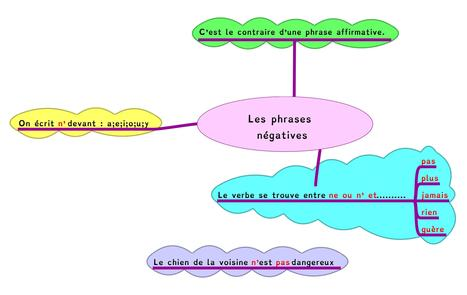 Les phrases négatives | RPI Cize Ney | Cartes mentales | Scoop.it