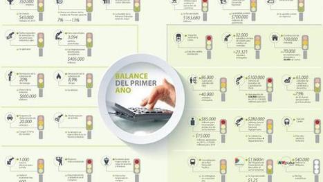 Pipe, el plan que impulsó la construcción pero todavía le debe a la industria y al agro   La República   Sector Inmobiliario en Colombia   Scoop.it