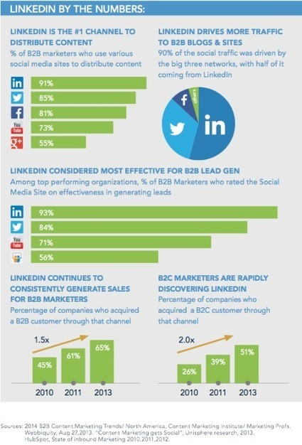 25 Social Media Marketing Experts You Need to Know - According to LinkedIn | Social Media | Scoop.it