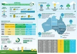 About ARENA | Australian Renewable Energy Agency | Reducing Fossil Fueled GHG emissions | Scoop.it
