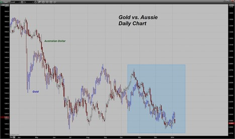 Trader Dan's Market Views: Gold and the Australian Dollar   Gold and What Moves it.   Scoop.it