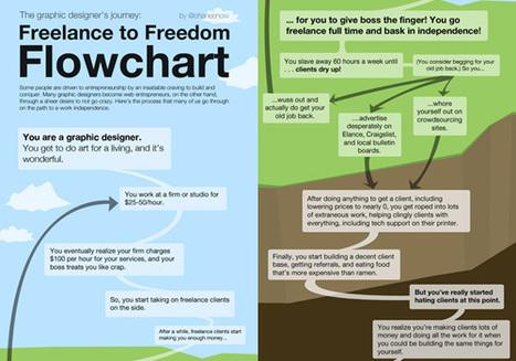 Graphic Designer's Journey: Freelance to Freedom (Infographic)   EPIC Infographic   Scoop.it